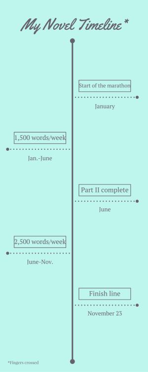 MyNovel timeline-